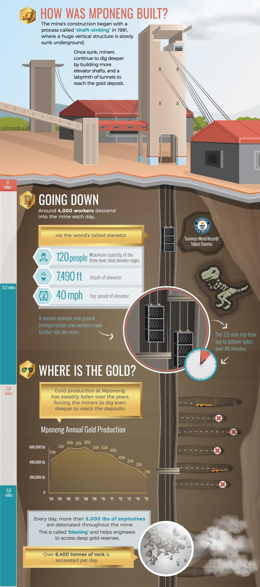 Погружение в самую глубокую золотую шахту мира