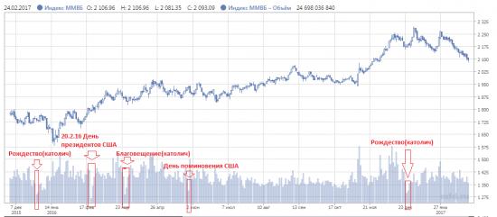 Кто торгует на Московской бирже