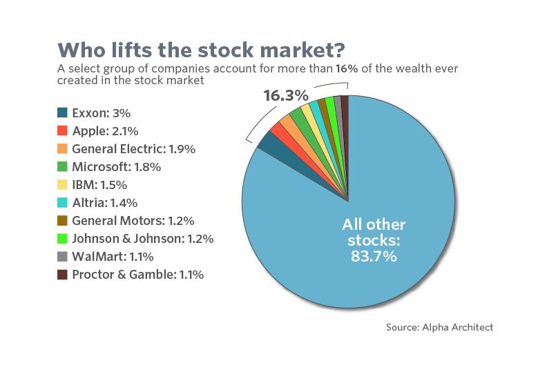 Вот почему вам не следует покупать акции