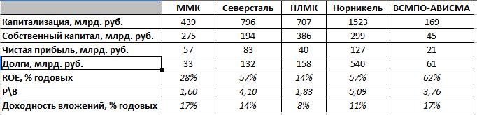 Доходность вложений в акции: металлурги, 9 мес. 2016