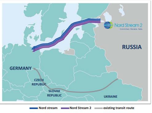 Инвестиционные проекты Газпрома