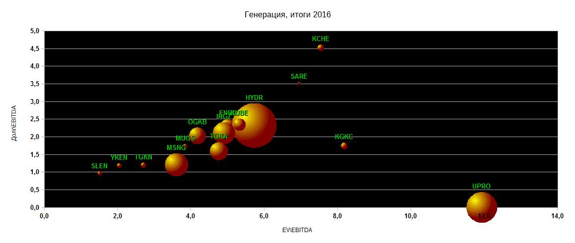 Диаграммы EVEBITDA+ДолгEBITDA. Электроэнергетика, итоги 2016