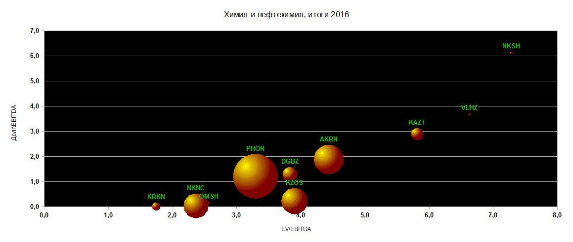 Диаграммы EVEBITDA+ДолгEBITDA. Химия и нефтехимия, итоги 2016